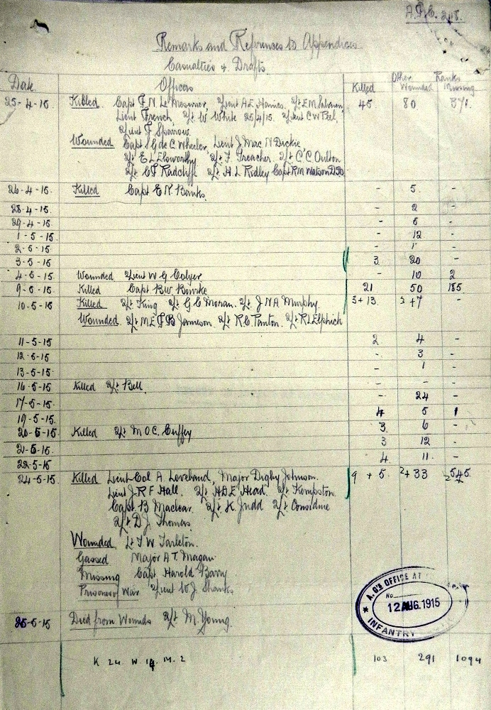 2nd Royal Dublin Fusiliers casualties from 24 April - 24 May 1915. Image taken from 2nd Royal Dublin Fusiliers War Diary April 1915 - Nov 1916 (NA Ref: WO95/1481) and is reproduced with permission from the National Archives